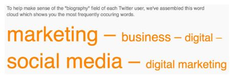 most frequently occurring words in twitter example