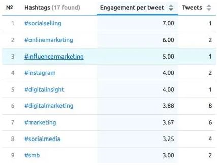 hashtag engagement rate example